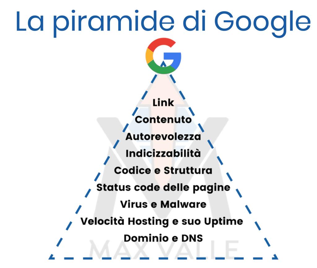 piramide google